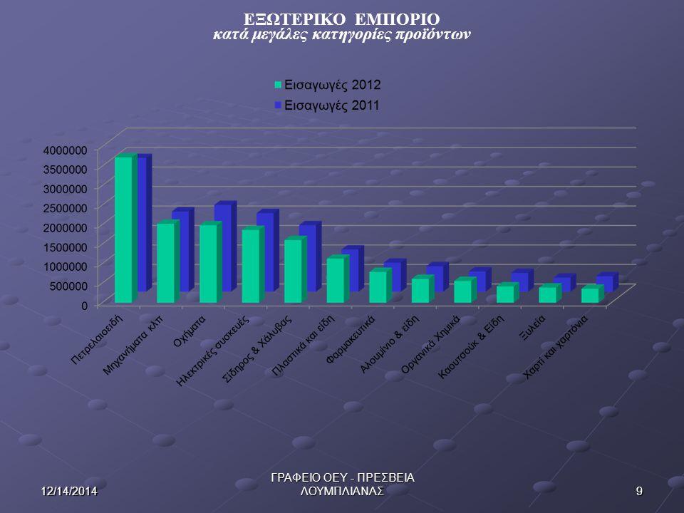 ΕΞΩΤΕΡΙΚΟ ΕΜΠΟΡΙΟ κατά μεγάλες κατηγορίες προϊόντων 912/14/2014 ΓΡΑΦΕΙΟ ΟΕΥ - ΠΡΕΣΒΕΙΑ ΛΟΥΜΠΛΙΑΝΑΣ