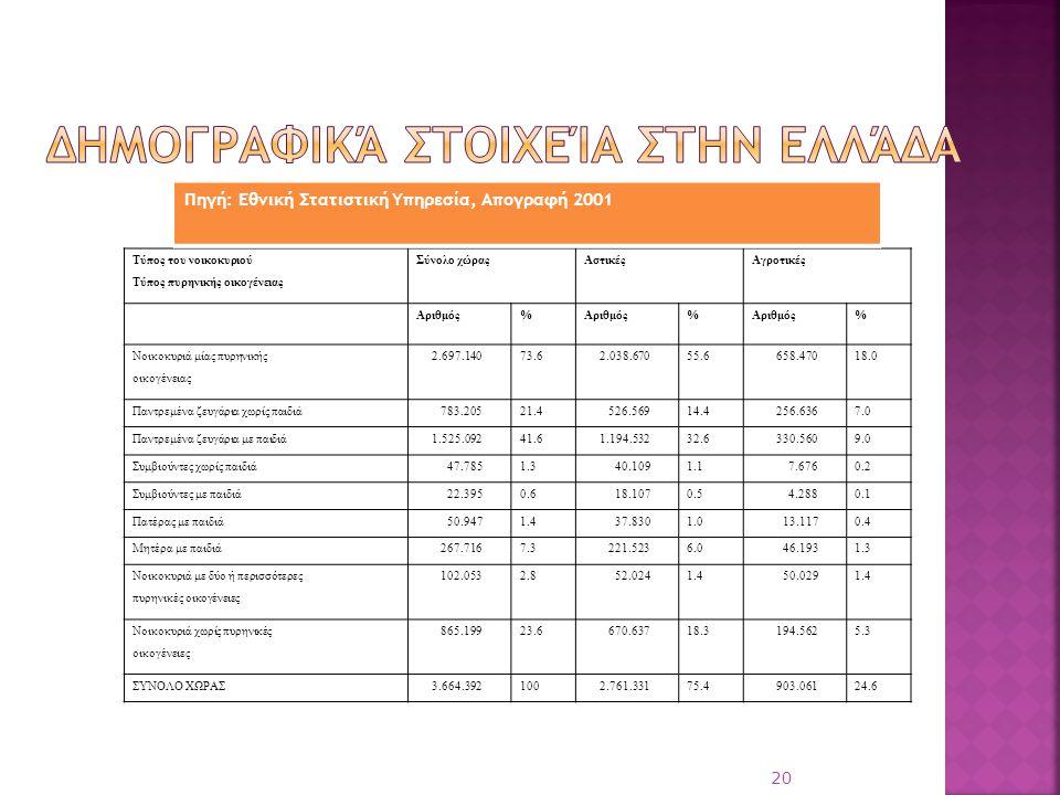 20 Τύπος του νοικοκυριού Τύπος πυρηνικής οικογένειας Σύνολο χώραςΑστικέςΑγροτικές Αριθμός% % % Νοικοκυριά μίας πυρηνικής οικογένειας 2.697.14073.62.03