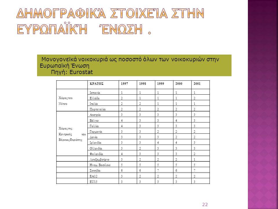 22 ΚΡΑΤΟΣ19971998199920002001 Χώρες του Νότου Ισπανία11111 Ελλάδα21112 Ιταλία22111 Πορτογαλία22222 Χώρες της Κεντρικής και Βόρειας Ευρώπης Αυστρία3333