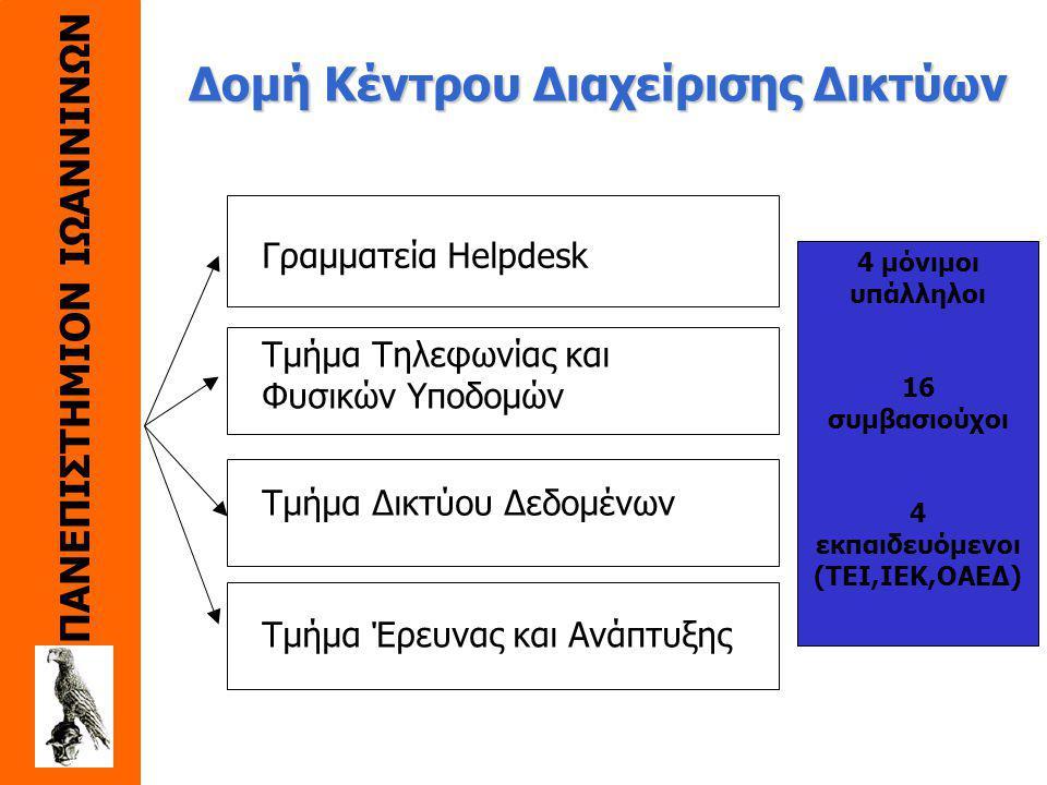 ΠΑΝΕΠΙΣΤΗΜΙΟΝ ΙΩΑΝΝΙΝΩΝ Κέντρο Διαχείρισης Δικτύων - Δίκτυο δεδομένων και φωνής - Παροχή υπηρεσιών - Έρευνα και ανάπτυξη - Εθνικές και διεθνείς συνδέσεις 34 Mbps ΕΔΕΤ, 512 Κbps Αγρίνιο