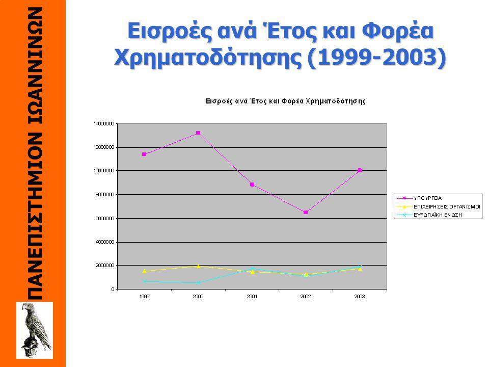 Εισροές ανά Έτος και Φορέα Χρηματοδότησης (1999-2003) ETOΣYΠOYPΓEIAΕΠΙΧΕΙΡΗΣΕΙΣ OPΓANIΣMO I EΥΡΩΠΑΪΚΗ ΕΝΩΣΗ ΣYNOΛOΠΟΣΟΣΤΟ ΕΥΡ. ΠΡΟΓΡ. 1999 11397647,71