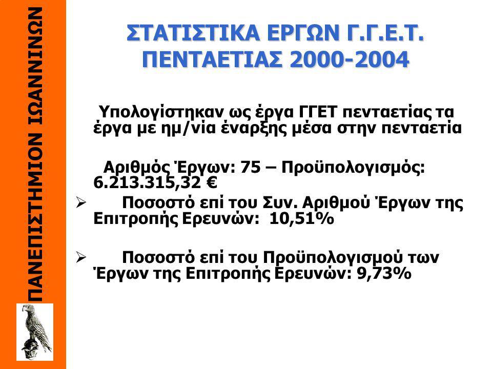 ΠΑΝΕΠΙΣΤΗΜΙΟΝ ΙΩΑΝΝΙΝΩΝ Εισροές ανά Έτος και Φορέα Χρηματοδότησης (1999-2003)