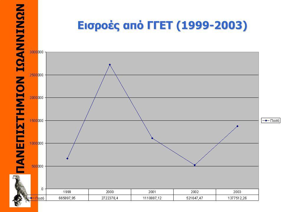 ΠΑΝΕΠΙΣΤΗΜΙΟΝ ΙΩΑΝΝΙΝΩΝ Κατανομή Έργων (διάταξη σύμφωνα με τον αριθμό έργων): Διακρατικά Προγράμματα Συνεργασίας (28) ΠΕΝΕΔ (23) Συνέδρια (5) ΕΠΕΤ ΙΙ