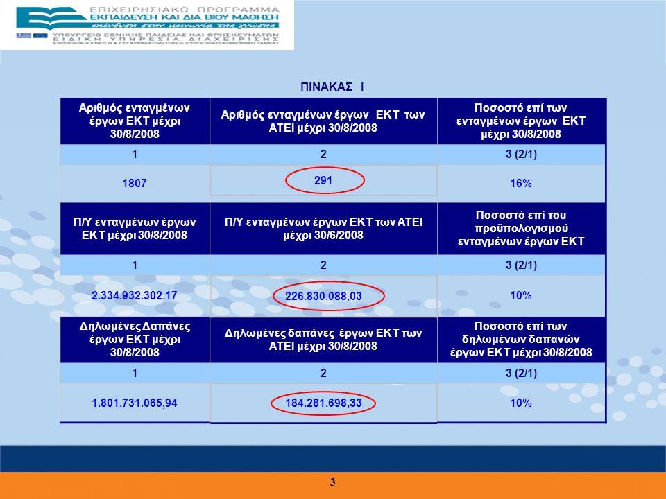 3 ΠΙΝΑΚΑΣ Ι Αριθμός ενταγμένων έργων ΕΚΤ μέχρι 30/8/2008 Αριθμός ενταγμένων έργων ΕΚΤ των ΑΤΕΙ μέχρι 30/8/2008 Ποσοστό επί των ενταγμένων έργων ΕΚΤ μέχρι 30/8/2008 123 (2/1) 180716% Π/Υ ενταγμένων έργων ΕΚΤ μέχρι 30/8/2008 Π/Υ ενταγμένων έργων ΕΚΤ των ΑΤΕΙ μέχρι 30/6/2008 Ποσοστό επί του προϋπολογισμού ενταγμένων έργων ΕΚΤ 123 (2/1) 2.334.932.302,1710% Δηλωμένες Δαπάνες έργων ΕΚΤ μέχρι 30/8/2008 Δηλωμένες δαπάνες έργων ΕΚΤ των ΑΤΕΙ μέχρι 30/8/2008 Ποσοστό επί των δηλωμένων δαπανών έργων ΕΚΤ μέχρι 30/8/2008 123 (2/1) 1.801.731.065,9410% 291 226.830.088,03 184.281.698,33