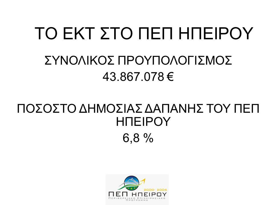 ΤΟ ΕΚΤ ΣΤΟ ΠΕΠ ΗΠΕΙΡΟΥ ΣΥΝΟΛΙΚΟΣ ΠΡΟΥΠΟΛΟΓΙΣΜΟΣ 43.867.078 € ΠΟΣΟΣΤΟ ΔΗΜΟΣΙΑΣ ΔΑΠΑΝΗΣ ΤΟΥ ΠΕΠ ΗΠΕΙΡΟΥ 6,8 %