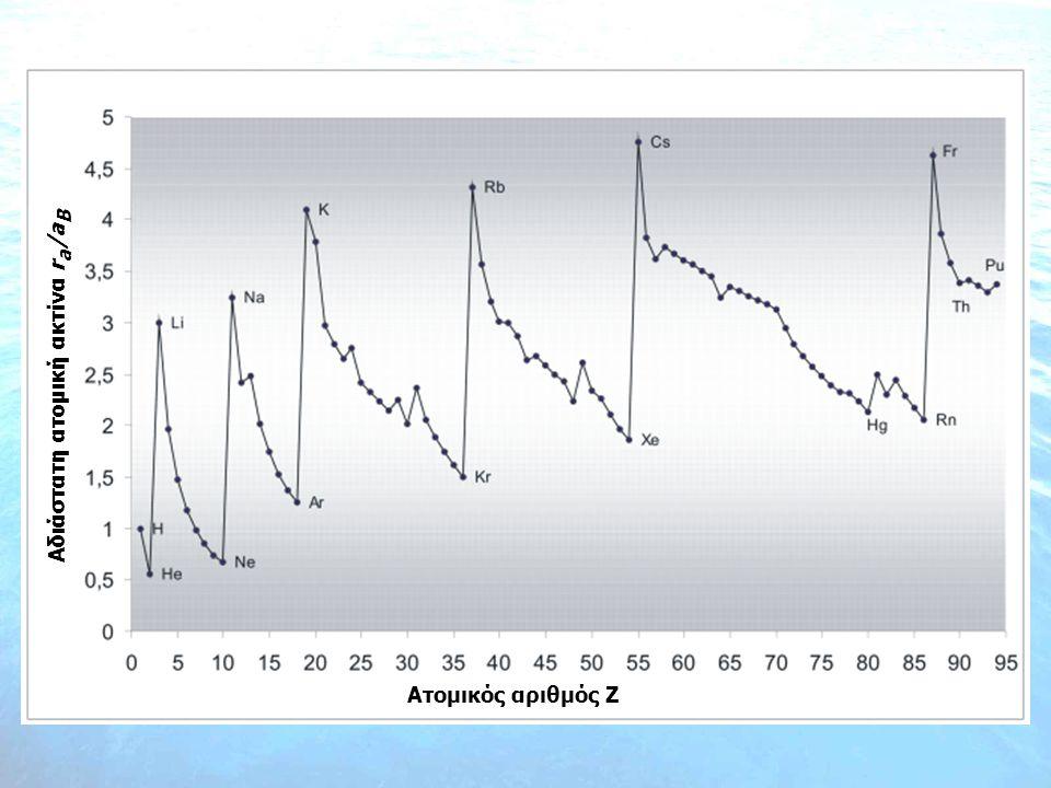 Αδιάστατη ατομική ακτίνα r a /a B Ατομικός αριθμός Z