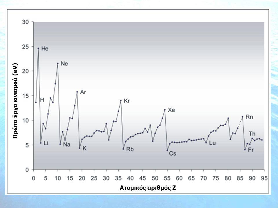 Πρώτο έργο ιονισμού (eV) Ατομικός αριθμός Z