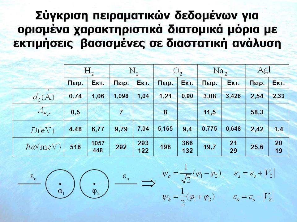 Σύγκριση πειραματικών δεδομένων για ορισμένα χαρακτηριστικά διατομικά μόρια με εκτιμήσεις βασισμένες σε διαστατική ανάλυση Πειρ.Εκτ.Πειρ.Εκτ.Πειρ.Εκτ.