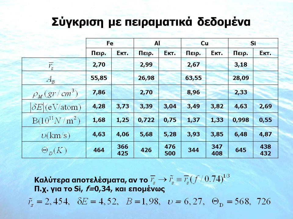 Σύγκριση με πειραματικά δεδομένα Καλύτερα αποτελέσματα, αν το Π.χ. για το Si, f=0,34, και επομένως FeAlCuSi Πειρ.Εκτ.Πειρ.Εκτ.Πειρ.Εκτ.Πειρ.Εκτ. 2,702
