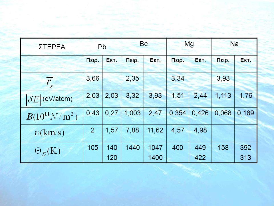 ΣΤΕΡΕΑPb BeMgNa Πειρ.Εκτ.Πειρ.Εκτ.Πειρ.Εκτ.Πειρ.Εκτ. 3,662,353,343,93 (eV/atom) 2,03 3,323,931,512,441,1131,76 0,430,271,0032,470,3540,4260,0680,189 2