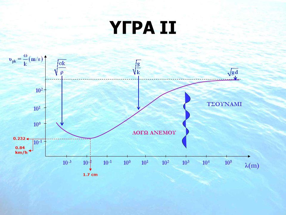 ΛΟΓΩ ΑΝΕΜΟΥ ΤΣΟΥΝΑΜΙ λ(m) 10 -3 10 0 10 1 10 2 10 3 10 4 10 5 10 -2 10 -1 10 0 10 2 10 1 0.232 0.84 km/h 1.7 cm ΥΓΡΑ ΙI