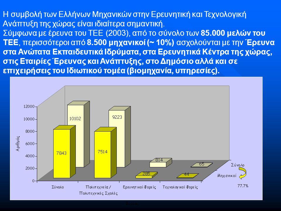 Οι δράσεις του ΤΕΕ Διεθνές Φόρουμ Επιχειρηματικών Συναντήσεων «Δομικά Υλικά και Κατασκευές», Αθήνα, 12 Δεκεμβρίου 2003, Συνδιοργάνωση ΕΚΤ, ΤΕΕ με το Ελληνικό Κέντρο Αναδιανομής Καινοτομίας HIRC με τις εταιρείες ΕΚΕΠΙΣ AE, EBETAM AE Ημερίδα «Ενημέρωση για Νέες Προκηρύξεις Ευρωπαϊκών Ερευνητικών Προγραμμάτων – 6ο Πρόγραμμα Πλαίσιο – Νέες δυνατότητες συνεργασίας με τα Νέα Αναπτυσσόμενα Κράτη (ανοικτές προκηρύξεις INTAS)», Αθήνα 12 Ιουλίου 2004, Συνδιοργάνωση ΤΕΕ, ΓΓΕΤ, Δίκτυο ΠΡΑΞΗ Ημερίδα «Οι Ερευνητικές Υποδομές και η τρέχουσα πρόσκληση υποβολής προτάσεων», Ηράκλειο, 20 Δεκεμβρίου 2004, Συνδιοργάνωση ΙΤΕ, ΓΓΕΤ, ΕΚΤ, ΤΕΕ & «Μεγάλες Υποδομές για την Ερευνητική και Τεχνολογική Ανάπτυξη της Ευρώπης: Οι Ερευνητικές Υποδομές και η τρέχουσα πρόσκληση υποβολής προτάσεων του 6ου ΠΠ της ΕΕ», Αθήνα, 21 Δεκεμβρίου 2004, Συνδιοργάνωση ΤΕΕ, ΓΓΕΤ, ΕΚΤ, με την υποστήριξη της ΕΕ.