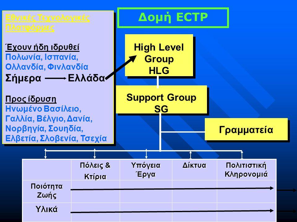 Δομή ECTP High Level Group HLG High Level Group HLG Γραμματεία Support Group SG Support Group SG Εθνικές Τεχνολογικές Πλατφόρμες Έχουν ήδη ιδρυθεί Πολωνία, Ισπανία, Ολλανδία, Φινλανδία Σήμερα Ελλάδα Προς ίδρυση Ηνωμένο Βασίλειο, Γαλλία, Βέλγιο, Δανία, Νορβηγία, Σουηδία, Ελβετία, Σλοβενία, Τσεχία Εθνικές Τεχνολογικές Πλατφόρμες Έχουν ήδη ιδρυθεί Πολωνία, Ισπανία, Ολλανδία, Φινλανδία Σήμερα Ελλάδα Προς ίδρυση Ηνωμένο Βασίλειο, Γαλλία, Βέλγιο, Δανία, Νορβηγία, Σουηδία, Ελβετία, Σλοβενία, Τσεχία Υλικά Ποιότητα Ζωής Πολιτιστική Κληρονομιά Δίκτυα Υπόγεια Έργα Πόλεις & Κτίρια