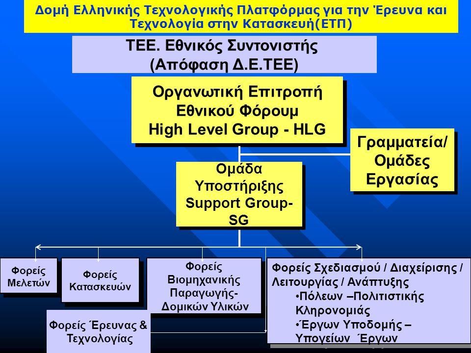 Δομή Eλληνικής Τεχνολογικής Πλατφόρμας για την Έρευνα και Τεχνολογία στην Κατασκευή(ΕΤΠ) Οργανωτική Επιτροπή Εθνικού Φόρουμ High Level Group - HLG Οργανωτική Επιτροπή Εθνικού Φόρουμ High Level Group - HLG Γραμματεία/ Ομάδες Εργασίας Γραμματεία/ Ομάδες Εργασίας Ομάδα Υποστήριξης Support Group- SG Ομάδα Υποστήριξης Support Group- SG Φορείς Μελετών Φορείς Κατασκευών Φορείς Βιομηχανικής Παραγωγής- Δομικών Υλικών Φορείς Βιομηχανικής Παραγωγής- Δομικών Υλικών Φορείς Σχεδιασμού / Διαχείρισης / Λειτουργίας / Ανάπτυξης Πόλεων –Πολιτιστικής Κληρονομιάς Έργων Υποδομής – Υπογείων Έργων Φορείς Σχεδιασμού / Διαχείρισης / Λειτουργίας / Ανάπτυξης Πόλεων –Πολιτιστικής Κληρονομιάς Έργων Υποδομής – Υπογείων Έργων ΤΕΕ.