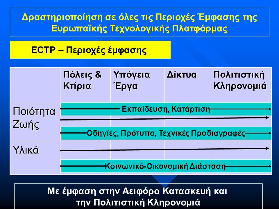 Δραστηριοποίηση σε όλες τις Περιοχές Έμφασης της Ευρωπαϊκής Τεχνολογικής Πλατφόρμας ECTP – Περιοχές έμφασης Με έμφαση στην Αειφόρο Κατασκευή και την Πολιτιστική Κληρονομιά Υλικά Ποιότητα Ζωής Πολιτιστική Κληρονομιά Δίκτυα Υπόγεια Έργα Πόλεις & Κτίρια Εκπαίδευση, Κατάρτιση Κοινωνικό-Οικονομική Διάσταση Οδηγίες, Πρότυπα, Τεχνικές Προδιαγραφές