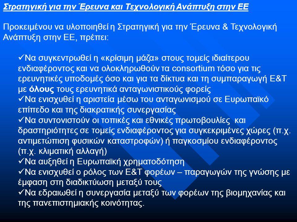 Η ανάπτυξη της Ε&Τ και η εισαγωγή καινοτομίας μοχλός στην ενίσχυση της ανταγωνιστικότητας Στην Ευρώπη των 15, η Ελλάδα παρουσιάζει δυναμική συμβολή στην Ευρωπαϊκή έρευνα.