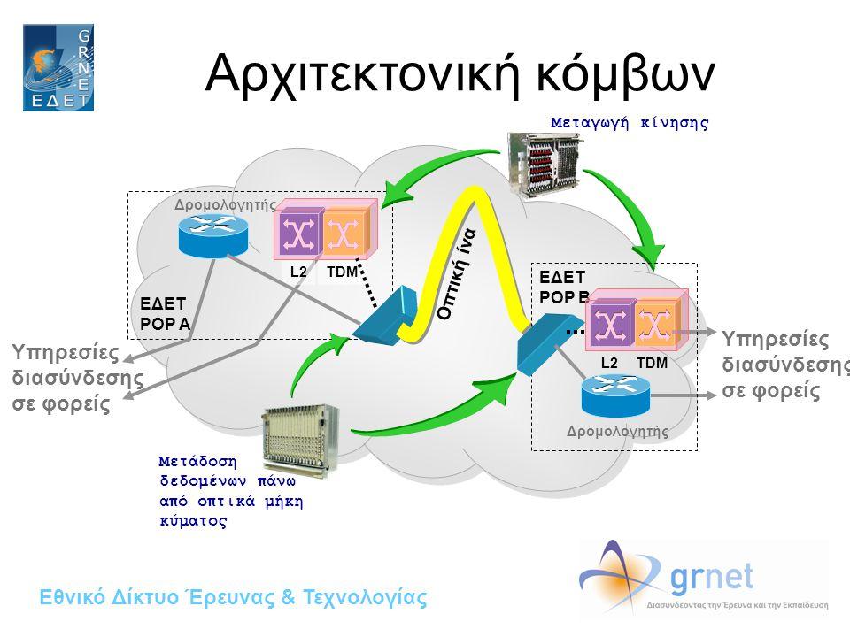 Εθνικό Δίκτυο Έρευνας & Τεχνολογίας ΕΔΕΤ POP A L2 TDM Οπτική ίνα Δρομολογητής Μεταγωγή κίνησης Μετάδοση δεδομένων π άνω α π ό ο π τικά μήκη κύματος Υπηρεσίες διασύνδεσης σε φορείς Δρομολογητής ΕΔΕΤ POP B Υπηρεσίες διασύνδεσης σε φορείς Αρχιτεκτονική κόμβων