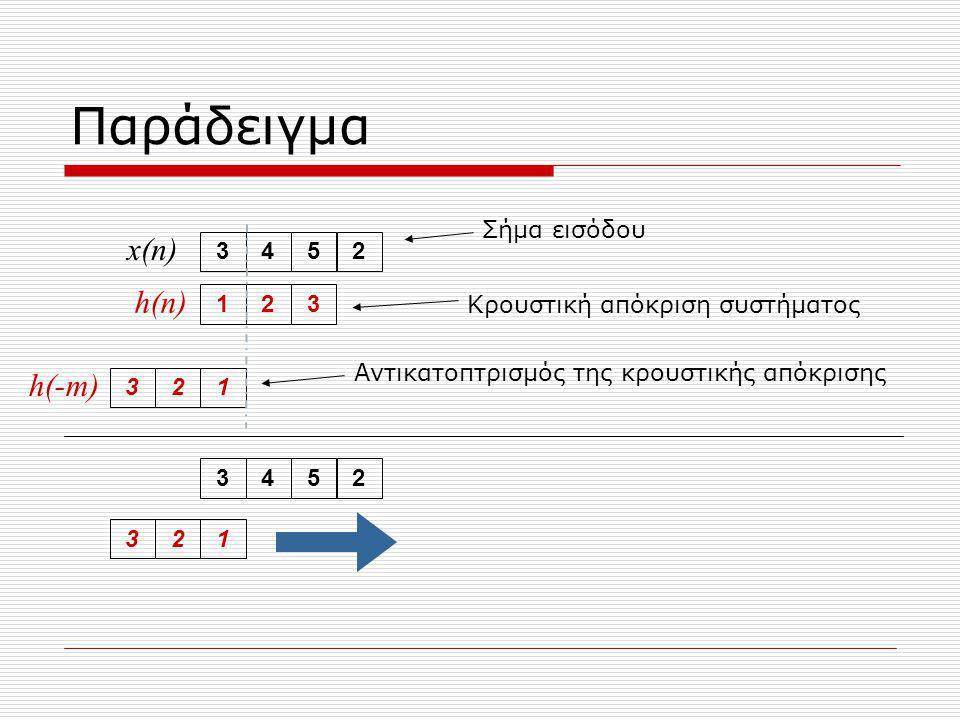 Παράδειγμα 3452123321 x(n) h(n) Σήμα εισόδου Αντικατοπτρισμός της κρουστικής απόκρισης Κρουστική απόκριση συστήματος 3452321 h(-m)