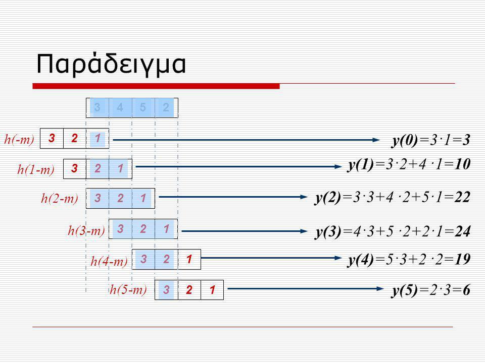 Παράδειγμα 3452321321321321321321 h(-m) h(2-m) h(1-m) h(3-m) h(4-m) h(5-m) y(0)=3·1=3 y(1)=3·2+4 · 1=10 y(2)=3·3+4 · 2+5 · 1=22 y(3)=4·3+5 · 2+2 · 1=24 y(4)=5·3+2 · 2=19 y(5)=2·3=6