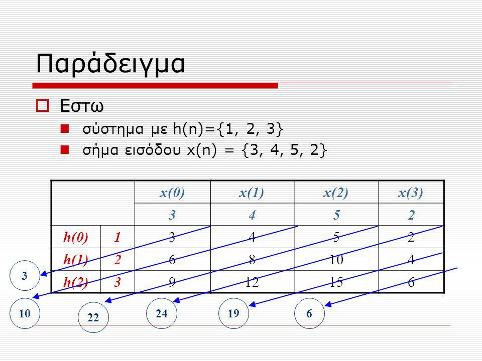 Παράδειγμα  Εστω σύστημα με h(n)={1, 2, 3} σήμα εισόδου x(n) = {3, 4, 5, 2} x(0)x(1)x(2)x(3) 3452 h(0)13452 h(1)268104 h(2)3912156 22 3 1024196