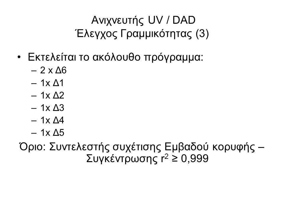 Ανιχνευτής UV / DAD Έλεγχος Γραμμικότητας (3) Εκτελείται το ακόλουθο πρόγραμμα: –2 x Δ6 –1x Δ1 –1x Δ2 –1x Δ3 –1x Δ4 –1x Δ5 Όριο: Συντελεστής συχέτισης Εμβαδού κορυφής – Συγκέντρωσης r 2 ≥ 0,999
