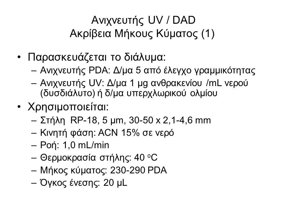Ανιχνευτής UV / DAD Ακρίβεια Μήκους Κύματος (1) Παρασκευάζεται το διάλυμα: –Ανιχνευτής PDA: Δ/μα 5 από έλεγχο γραμμικότητας –Ανιχνευτής UV: Δ/μα 1 μg ανθρακενίου /mL νερού (δυσδιάλυτο) ή δ/μα υπερχλωρικού ολμίου Χρησιμοποιείται: –Στήλη RP-18, 5 μm, 30-50 x 2,1-4,6 mm –Κινητή φάση: ACN 15% σε νερό –Ροή: 1,0 mL/min –Θερμοκρασία στήλης: 40 ο C –Μήκος κύματος: 230-290 PDA –Όγκος ένεσης: 20 μL