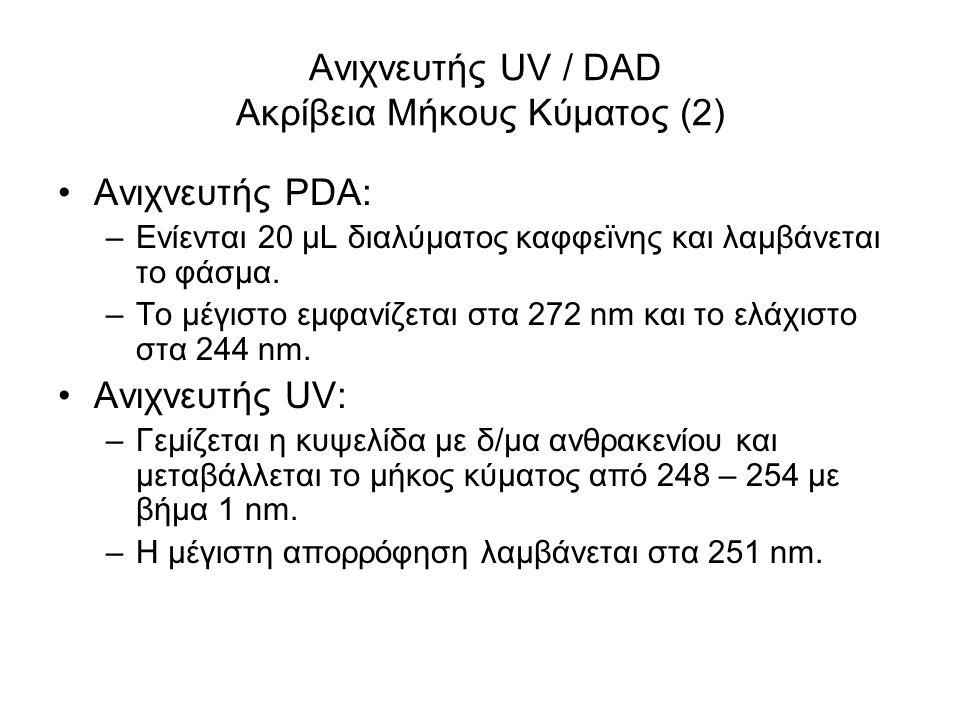 Ανιχνευτής UV / DAD Ακρίβεια Μήκους Κύματος (2) Ανιχνευτής PDA: –Ενίενται 20 μL διαλύματος καφφεϊνης και λαμβάνεται το φάσμα.