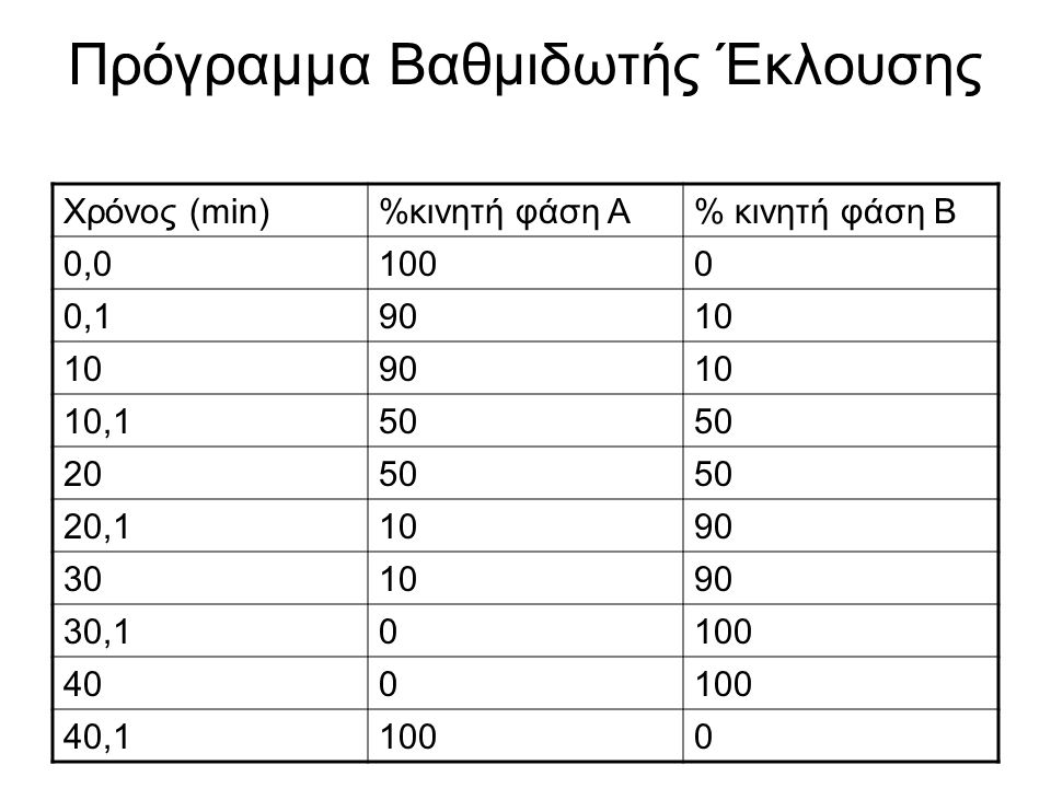 Έλεγχος ακρίβειας και σταθερότητας σύστασης κινητής φάσης σε βαθμιδωτή έκλουση Κινητή φάση Α: Νερό Κινητή φάση Β: 0,5% ακετόνη σε νερό Το σύστημα εξισορροπείται αρχικά με νερό για 10 min Υπολογίζεται το σφάλμα σύστασης κινητής φάσης (D): D = %H –G G : θεωρητική (ρύθμιση) σύσταση κινητής φάσης ως προς κινητή φάση Β, % %Η = (h/H) x 100 %H: πραγματική (μέτρηση) σύσταση κινητής φάσης ως προς κινητή φάση Β, % h: ύψος μετρούμενης χρωματογραφικής γραμμής (λόγω ακετόνης) Η: ύψος χρωματογραφικής γραμμής σε 100% κινητή φάση Β Ανεκτό όριο ανοχής: (D/G) x 100 ≤ ±2%