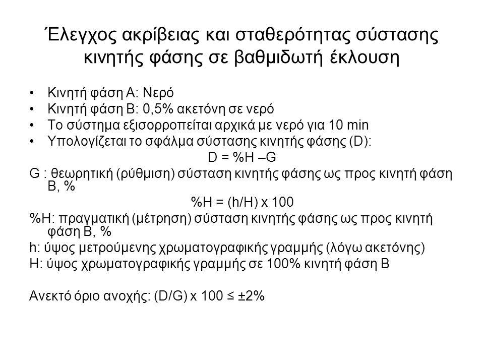 Έλεγχος σταθερότητας σύστασης κινητής φάσης σε βαθμιδωτή έκλουση %R = (N/h 50 )x100 %R: σταθερότητα σύστασης κινητής φάσης h 50 : ύψος χρωματογραφικής γραμμής σε 50% κινητή φάση Β Ν: θόρυβος (μετρείται για 1 min) στη γραμμική περιοχή Ανεκτό όριο: %R ≤ 0,2% Με τη διαδικασία αυτή ελέγχεται η σταθερότητα σύστασης κινητής φάσης σε συνδυασμό με θόρυβο ανιχνευτή.