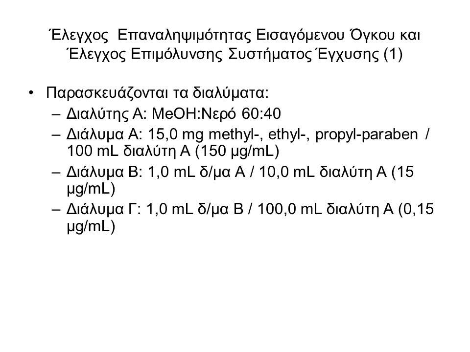 Έλεγχος Επαναληψιμότητας Εισαγόμενου Όγκου και Έλεγχος Επιμόλυνσης Συστήματος Έγχυσης (1) Παρασκευάζονται τα διαλύματα: –Διαλύτης Α: MeOH:Νερό 60:40 –Διάλυμα Α: 15,0 mg methyl-, ethyl-, propyl-paraben / 100 mL διαλύτη Α (150 μg/mL) –Διάλυμα Β: 1,0 mL δ/μα A / 10,0 mL διαλύτη Α (15 μg/mL) –Διάλυμα Γ: 1,0 mL δ/μα Β / 100,0 mL διαλύτη Α (0,15 μg/mL)