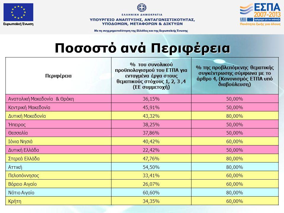 Ποσοστό ανά Περιφέρεια Περιφέρεια % του συνολικού προϋπολογισμού του ΕΤΠΑ για ενταγμένα έργα στους θεματικούς στόχους 1, 2, 3,4 (ΕΕ συμμετοχή) % της π