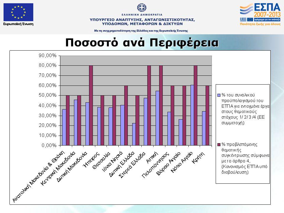 Ποσοστό ανά κατηγορία Περιφέρειας Κατηγορίες Περιφερειών % του συνολικού προϋπολογισμού του ΕΤΠΑ για ενταγμένα έργα στους θεματικούς στόχους 1, 2, 3, 4 (κοινοτική συμμετοχή) % της προβλεπόμενης θεματικής συγκέντρωσης σύμφωνα με το άρθρο 4, (Κανονισμός ΕΤΠΑ υπό διαβούλευση) Περισσότερο αναπτυγμένες 55%80% Σε μετάβαση 46%80% Εξερχόμενες του Στόχου 1 33%60% Λιγότερο αναπτυγμένες 36%50%