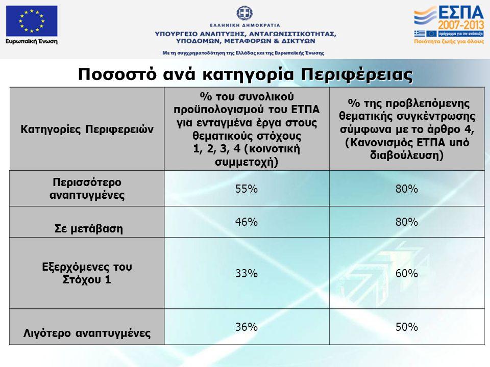 Ποσοστό ανά κατηγορία Περιφέρειας Κατηγορίες Περιφερειών % του συνολικού προϋπολογισμού του ΕΤΠΑ για ενταγμένα έργα στους θεματικούς στόχους 1, 2, 3,