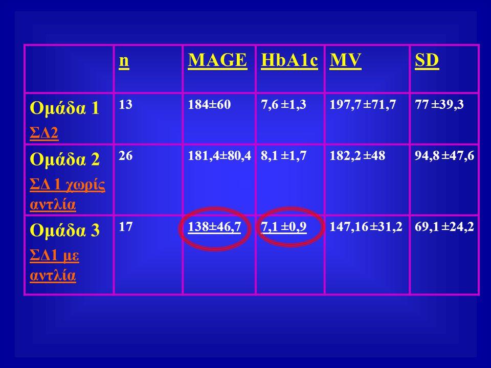 nMAGEHbA1cMVSD Ομάδα 1 ΣΔ2 13184±607,6 ±1,3197,7 ±71,777 ±39,3 Ομάδα 2 ΣΔ 1 χωρίς αντλία 26181,4±80,48,1 ±1,7182,2 ±4894,8 ±47,6 Ομάδα 3 ΣΔ1 με αντλία