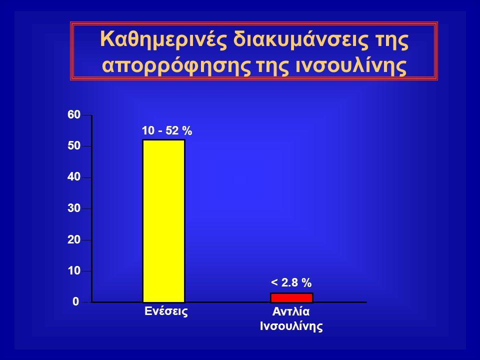 Καθημερινές διακυμάνσεις της απορρόφησης της ινσουλίνης 0 10 20 30 40 50 60 10 - 52 % < 2.8 % Αντλία Ινσουλίνης Ενέσεις