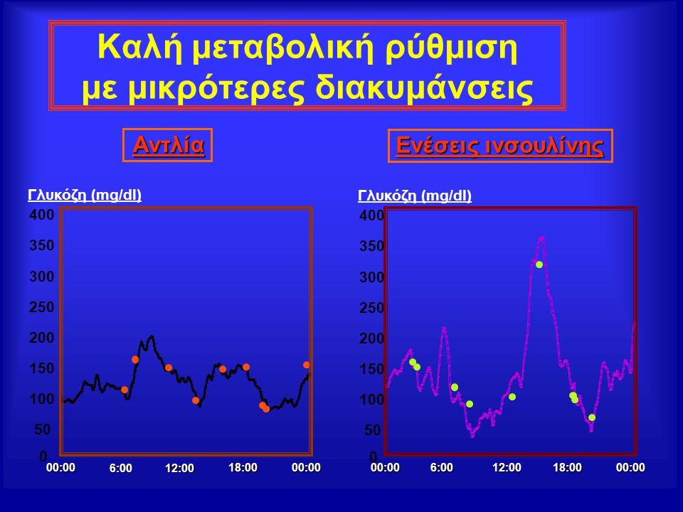 Καλή μεταβολική ρύθμιση με μικρότερες διακυμάνσεις 00:006:0012:00 18:00 00:00 0 50 100 150 200 250 300 350 400 Γλυκόζη (mg/dl) 00:00 6:0012:00 18:00 0