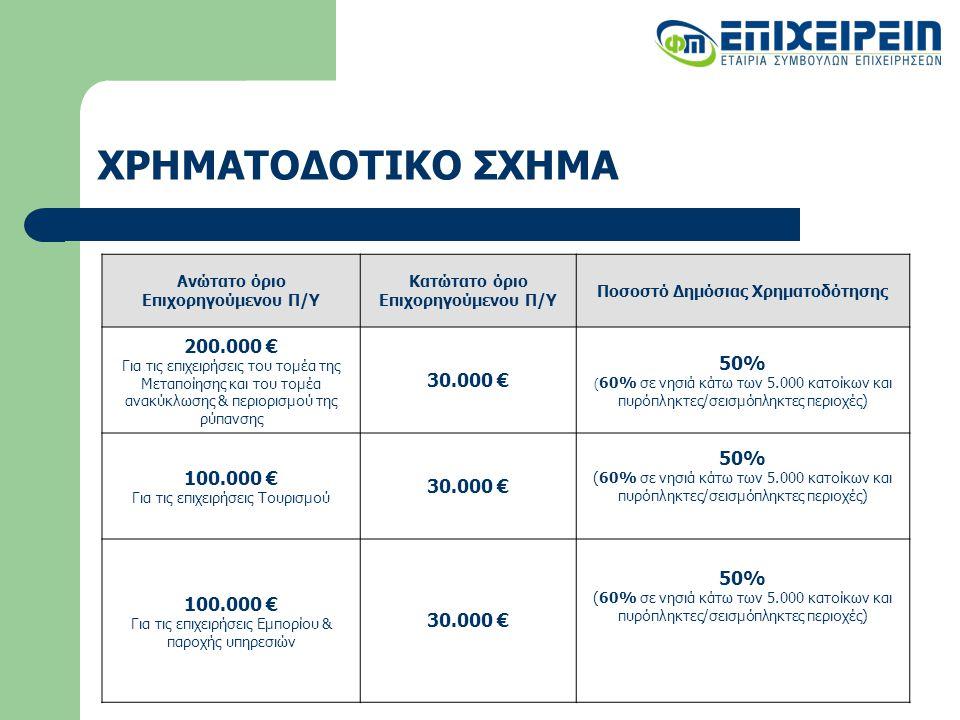 ΧΡΗΜΑΤΟΔΟΤΙΚΟ ΣΧΗΜΑ Ανώτατο όριο Επιχορηγούμενου Π/Υ Κατώτατο όριο Επιχορηγούμενου Π/Υ Ποσοστό Δημόσιας Χρηματοδότησης 200.000 € Για τις επιχειρήσεις του τομέα της Μεταποίησης και του τομέα ανακύκλωσης & περιορισμού της ρύπανσης 30.000 € 50% ( 60% σε νησιά κάτω των 5.000 κατοίκων και πυρόπληκτες/σεισμόπληκτες περιοχές) 100.000 € Για τις επιχειρήσεις Τουρισμού 30.000 € 50% (60% σε νησιά κάτω των 5.000 κατοίκων και πυρόπληκτες/σεισμόπληκτες περιοχές) 100.000 € Για τις επιχειρήσεις Εμπορίου & παροχής υπηρεσιών 30.000 € 50% (60% σε νησιά κάτω των 5.000 κατοίκων και πυρόπληκτες/σεισμόπληκτες περιοχές)