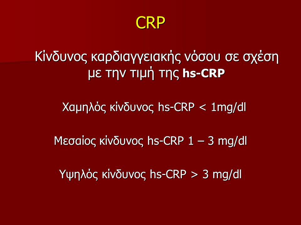 CRP Κίνδυνος καρδιαγγειακής νόσου σε σχέση με την τιμή της hs-CRP Κίνδυνος καρδιαγγειακής νόσου σε σχέση με την τιμή της hs-CRP Χαμηλός κίνδυνος hs-CRP < 1mg/dl Χαμηλός κίνδυνος hs-CRP < 1mg/dl Μεσαίος κίνδυνος hs-CRP 1 – 3 mg/dl Υψηλός κίνδυνος hs-CRP > 3 mg/dl