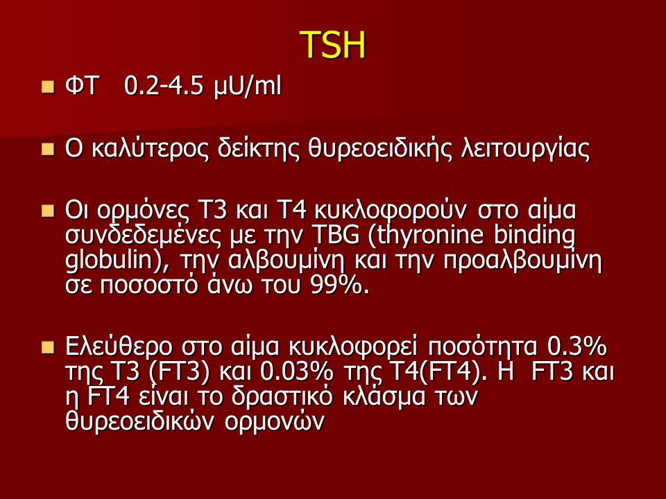 TSH ΦΤ 0.2-4.5 μU/ml ΦΤ 0.2-4.5 μU/ml Ο καλύτερος δείκτης θυρεοειδικής λειτουργίας Ο καλύτερος δείκτης θυρεοειδικής λειτουργίας Οι ορμόνες Τ3 και Τ4 κυκλοφορούν στο αίμα συνδεδεμένες με την TBG (thyronine binding globulin), την αλβουμίνη και την προαλβουμίνη σε ποσοστό άνω του 99%.