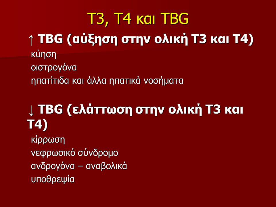 Τ3, Τ4 και TBG ↑ TBG (αύξηση στην ολική Τ3 και Τ4) ↑ TBG (αύξηση στην ολική Τ3 και Τ4) κύηση κύηση οιστρογόνα οιστρογόνα ηπατίτιδα και άλλα ηπατικά νοσήματα ηπατίτιδα και άλλα ηπατικά νοσήματα ↓ TBG (ελάττωση στην ολική Τ3 και Τ4) ↓ TBG (ελάττωση στην ολική Τ3 και Τ4) κίρρωση κίρρωση νεφρωσικό σύνδρομο νεφρωσικό σύνδρομο ανδρογόνα – αναβολικά ανδρογόνα – αναβολικά υποθρεψία υποθρεψία