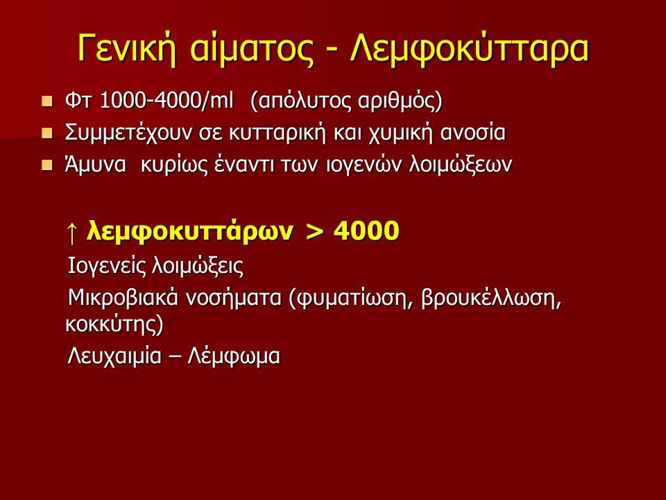 Γενική αίματος - Λεμφοκύτταρα Φτ 1000-4000/ml (απόλυτος αριθμός) Φτ 1000-4000/ml (απόλυτος αριθμός) Συμμετέχουν σε κυτταρική και χυμική ανοσία Συμμετέχουν σε κυτταρική και χυμική ανοσία Άμυνα κυρίως έναντι των ιογενών λοιμώξεων Άμυνα κυρίως έναντι των ιογενών λοιμώξεων ↑ λεμφοκυττάρων > 4000 ↑ λεμφοκυττάρων > 4000 Ιογενείς λοιμώξεις Ιογενείς λοιμώξεις Μικροβιακά νοσήματα (φυματίωση, βρουκέλλωση, κοκκύτης) Μικροβιακά νοσήματα (φυματίωση, βρουκέλλωση, κοκκύτης) Λευχαιμία – Λέμφωμα Λευχαιμία – Λέμφωμα