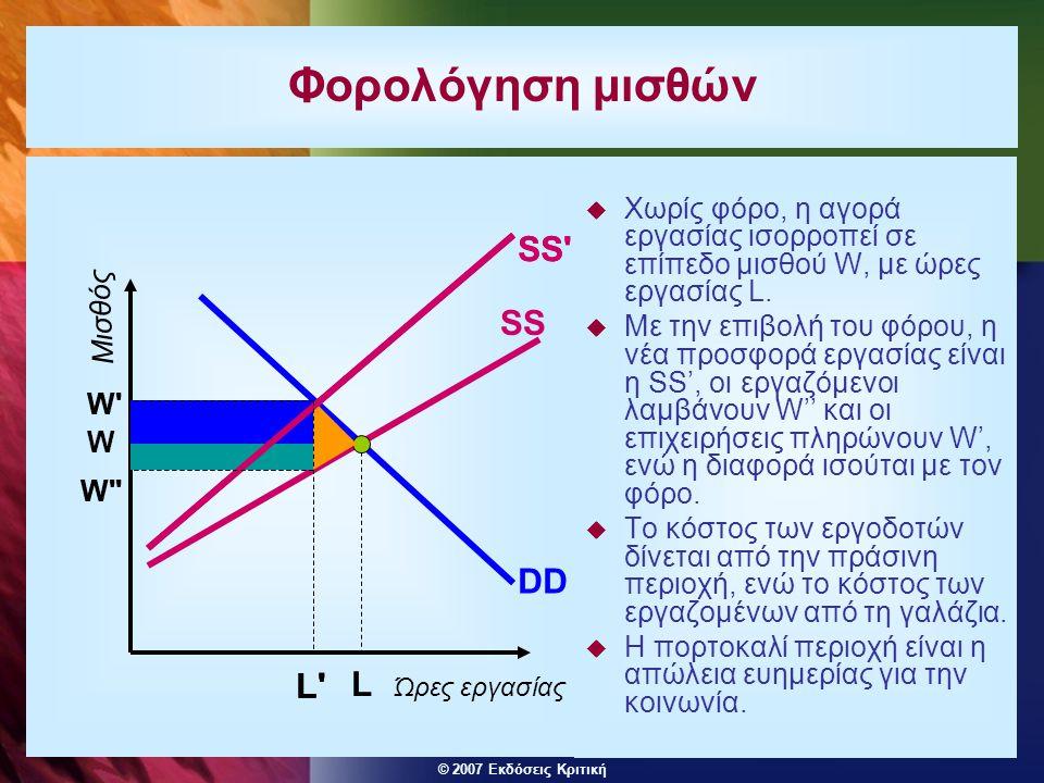 © 2007 Εκδόσεις Κριτική Φορολόγηση μισθών  Χωρίς φόρο, η αγορά εργασίας ισορροπεί σε επίπεδο μισθού W, με ώρες εργασίας L.  Με την επιβολή του φόρου
