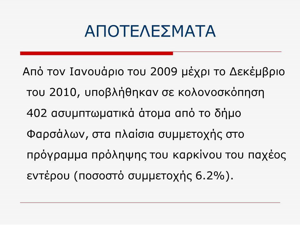 ΑΠΟΤΕΛΕΣΜΑΤΑ Από τον Ιανουάριο του 2009 μέχρι το Δεκέμβριο του 2010, υποβλήθηκαν σε κολονοσκόπηση 402 ασυμπτωματικά άτομα από το δήμο Φαρσάλων, στα πλαίσια συμμετοχής στο πρόγραμμα πρόληψης του καρκίνου του παχέος εντέρου (ποσοστό συμμετοχής 6.2%).