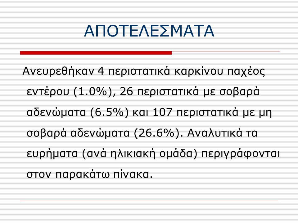ΑΠΟΤΕΛΕΣΜΑΤΑ Ανευρεθήκαν 4 περιστατικά καρκίνου παχέος εντέρου (1.0%), 26 περιστατικά με σοβαρά αδενώματα (6.5%) και 107 περιστατικά με μη σοβαρά αδενώματα (26.6%).