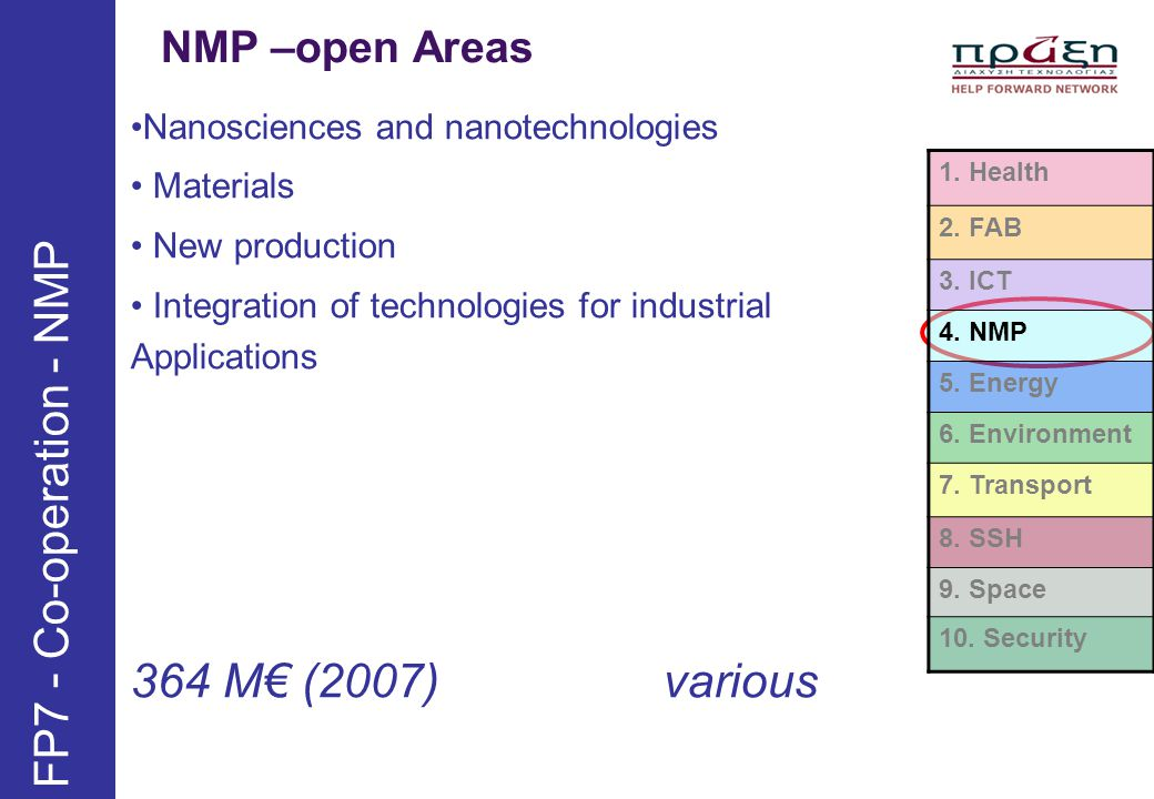 NMP –open Areas FP7 - Co-operation - NMP 1. Health 2. FAB 3. ICT 4. NMP 5. Energy 6. Environment 7. Transport 8. SSH 9. Space 10. Security Nanoscience