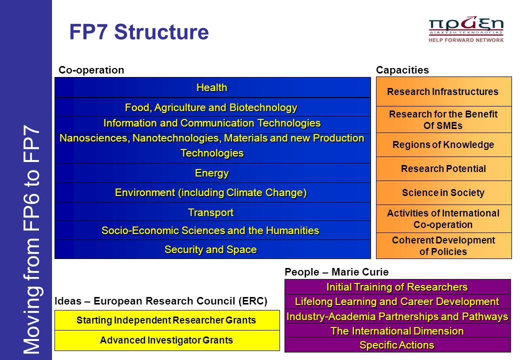 FP7 Structure Moving from FP6 to FP7 Health Food, Agriculture and Biotechnology Information and Communication Technologies Energy Environment (includi