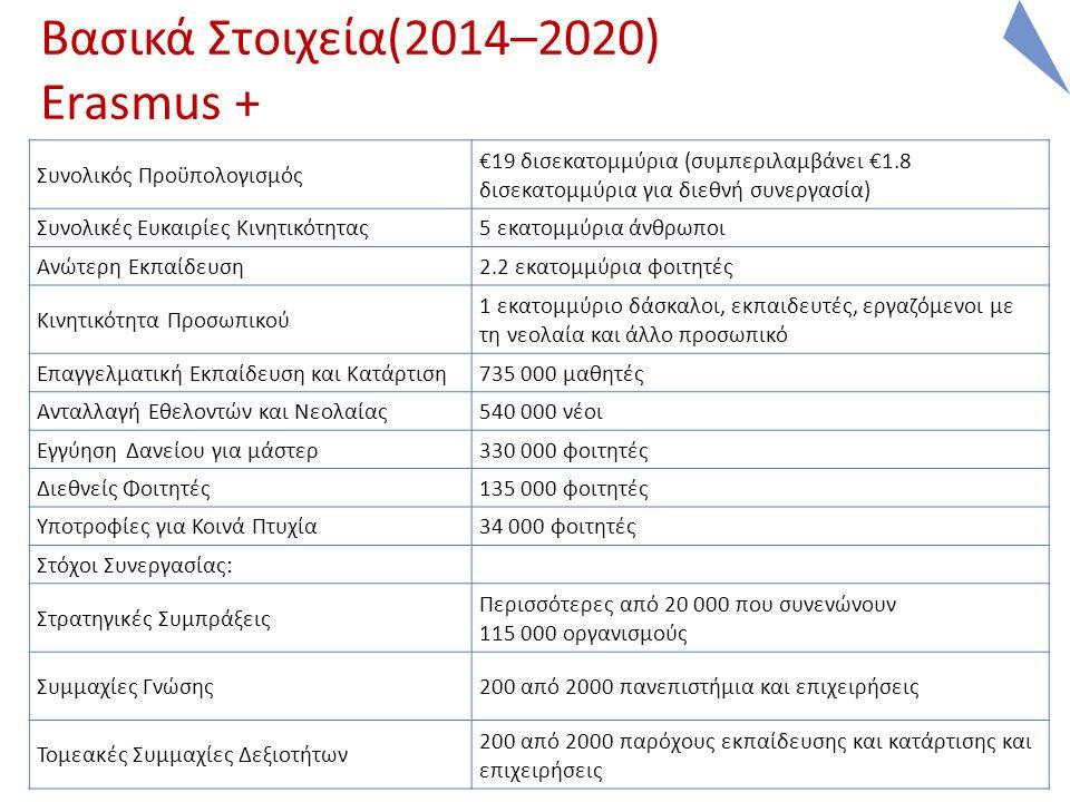 Βασικά Στοιχεία(2014–2020) Erasmus + Συνολικός Προϋπολογισμός €19 δισεκατομμύρια (συμπεριλαμβάνει €1.8 δισεκατομμύρια για διεθνή συνεργασία) Συνολικές Ευκαιρίες Κινητικότητας5 εκατομμύρια άνθρωποι Ανώτερη Εκπαίδευση2.2 εκατομμύρια φοιτητές Κινητικότητα Προσωπικού 1 εκατομμύριο δάσκαλοι, εκπαιδευτές, εργαζόμενοι με τη νεολαία και άλλο προσωπικό Επαγγελματική Εκπαίδευση και Κατάρτιση735 000 μαθητές Ανταλλαγή Εθελοντών και Νεολαίας540 000 νέοι Εγγύηση Δανείου για μάστερ330 000 φοιτητές Διεθνείς Φοιτητές135 000 φοιτητές Υποτροφίες για Κοινά Πτυχία34 000 φοιτητές Στόχοι Συνεργασίας: Στρατηγικές Συμπράξεις Περισσότερες από 20 000 που συνενώνουν 115 000 οργανισμούς Συμμαχίες Γνώσης200 από 2000 πανεπιστήμια και επιχειρήσεις Τομεακές Συμμαχίες Δεξιοτήτων 200 από 2000 παρόχους εκπαίδευσης και κατάρτισης και επιχειρήσεις