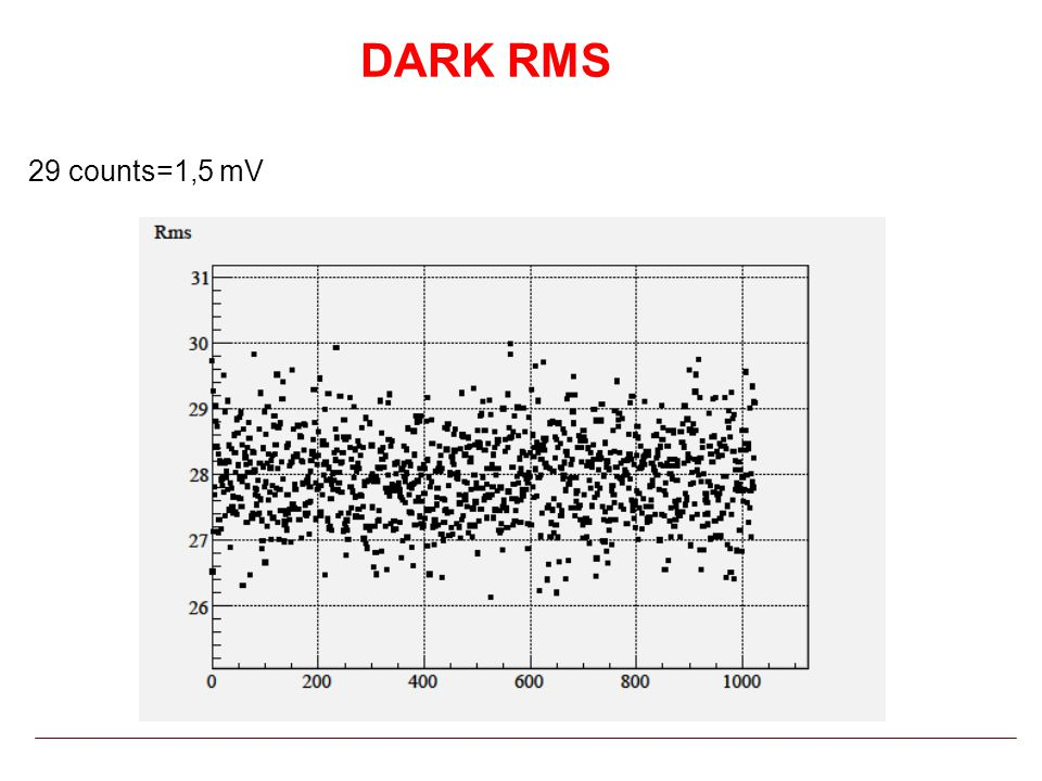 DARK RMS 29 counts=1,5 mV