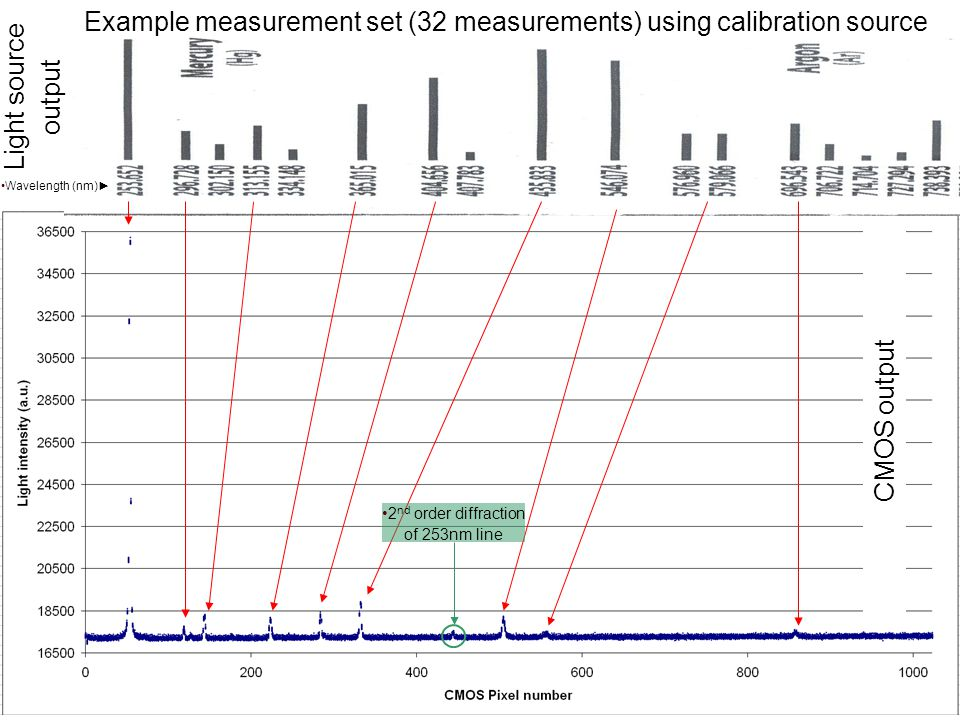 2 nd order diffraction of 253nm line Light source output CMOS output Wavelength (nm)► Example measurement set (32 measurements) using calibration source