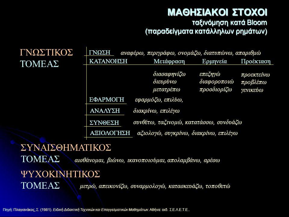 Πηγή: Πλαγιανάκος, Σ. (1981). Ειδική Διδακτική Τεχνικών και Επαγγελματικών Μαθημάτων. Αθήνα: εκδ. Σ.Ε.Λ.Ε.Τ.Ε.. ΜΑΘΗΣΙΑΚΟΙ ΣΤΟΧΟΙ ταξινόμηση κατά Bloo